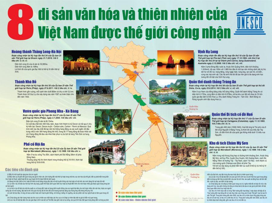 8 di sản văn hóa thiên nhiên của Việt Nam được thế giới công nhận